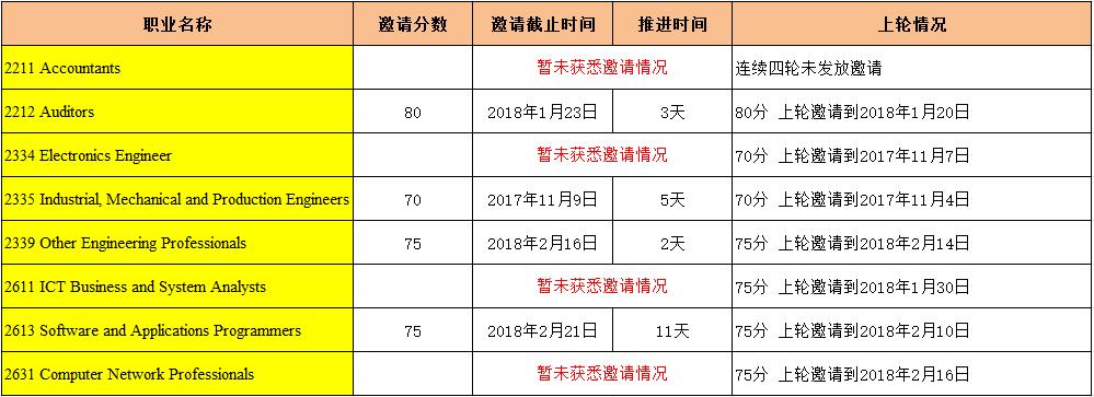 2018年三月份第一轮EOI统计图