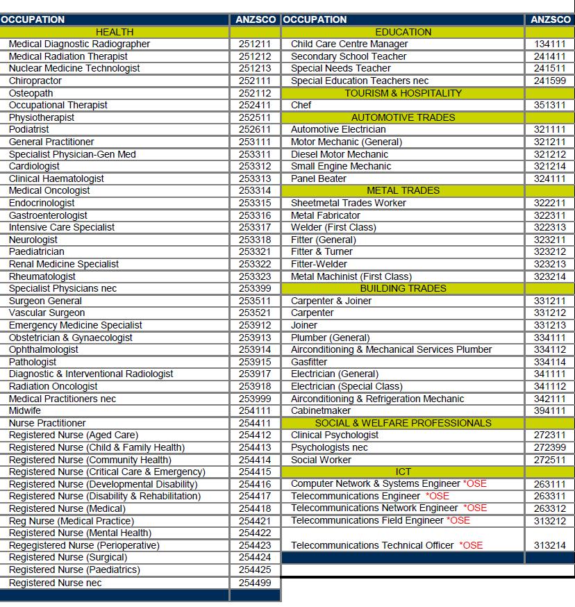 NSW Southern Inland地区3月最新技术移民职业清单